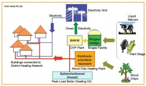 Schematic of power and heating systems in bioenergy village Jühnde
