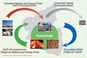 Minimizing imports and exports; maximizing regional benefits
