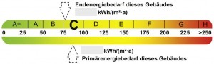 energy performance scale showing site (above) and source (below) energy demand